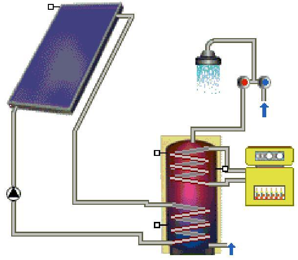 Pannello Solare Termico Integrato : Pannelli solari impianti idrotermosanitari